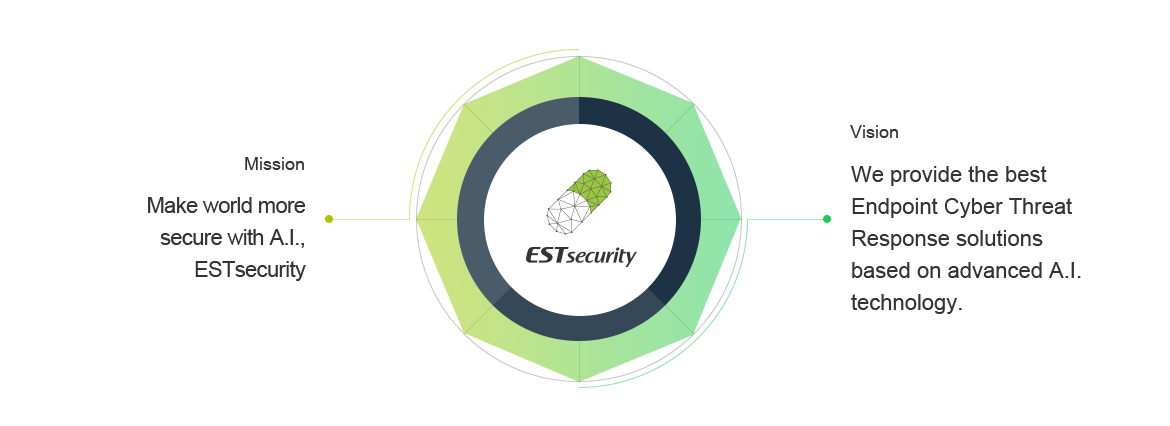 Mission(Makes the World Safer, ESTsecurity)->ESTsecurity<-Vision(Company that provides the best intelligent all-in-one security solution utilizing AI)